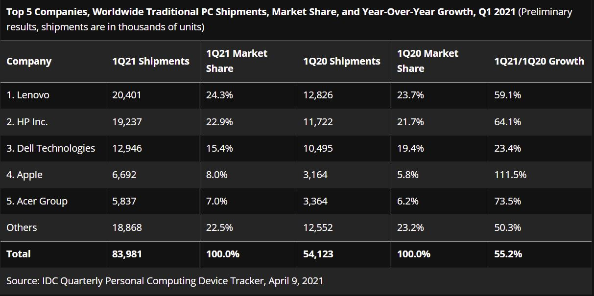 Top 5 Companies Lead The Number Of Pc Shipments