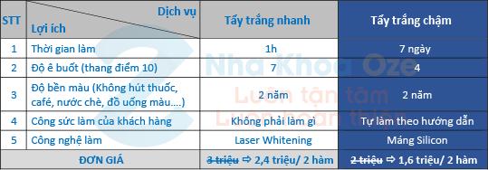 Chi phí tẩy trắng răng bằng Laser của Nha khoa Oze